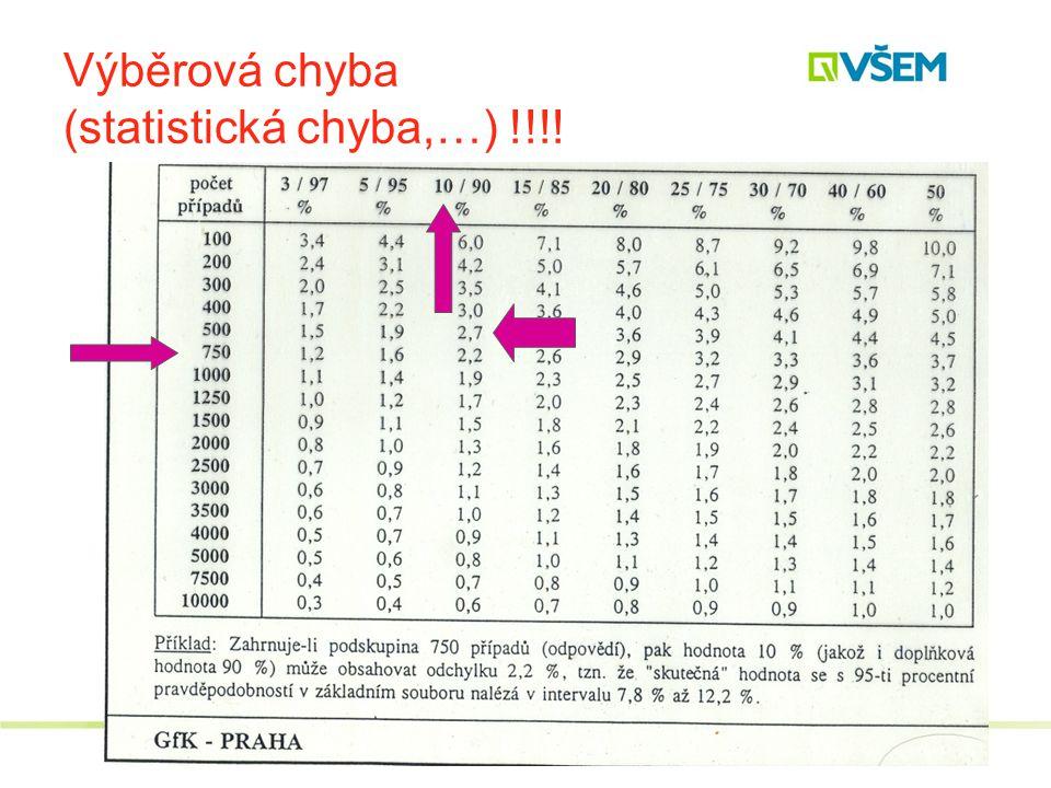 Výběrová chyba (statistická chyba,…) !!!!