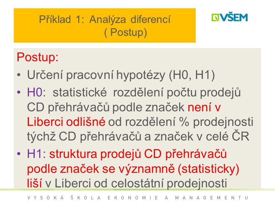 Příklad 1: Analýza diferencí ( Postup)