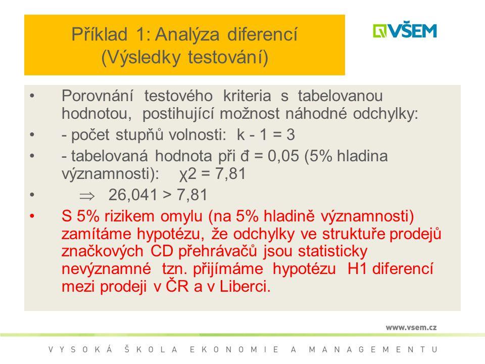 Příklad 1: Analýza diferencí (Výsledky testování)