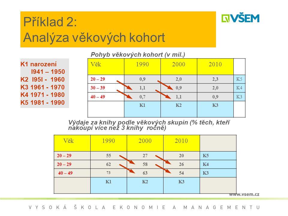 Příklad 2: Analýza věkových kohort