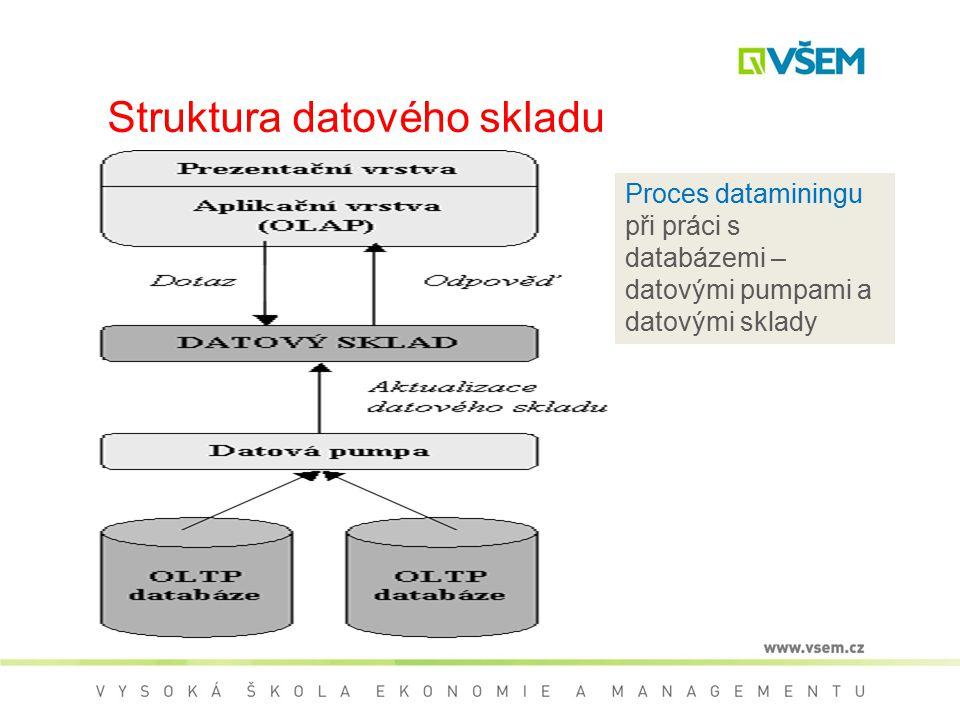 Struktura datového skladu
