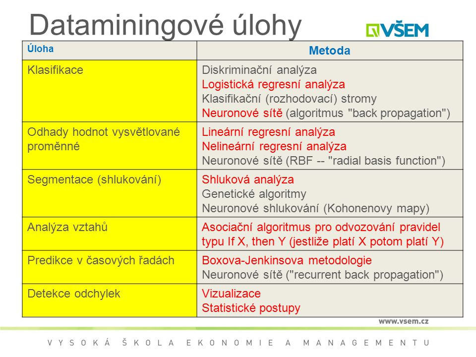 Dataminingové úlohy Metoda Klasifikace