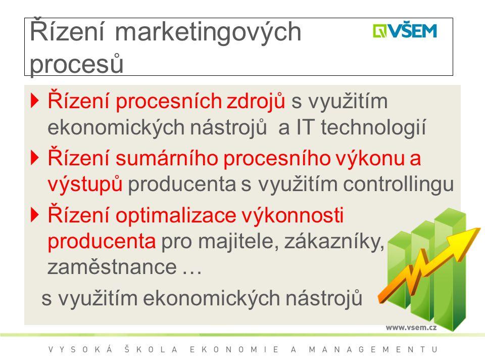 Řízení marketingových procesů