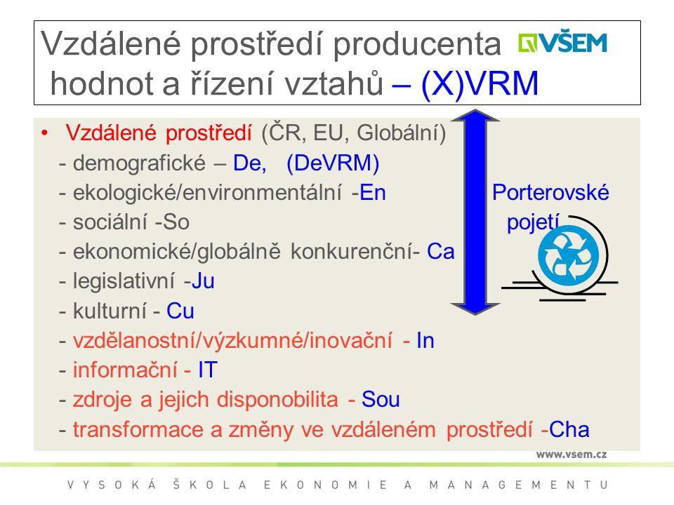 Vzdálené prostředí producenta hodnot a řízení vztahů – (X)VRM