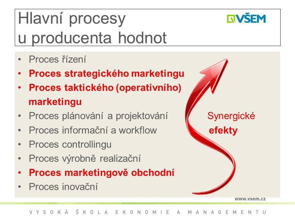 Hlavní procesy u producenta hodnot
