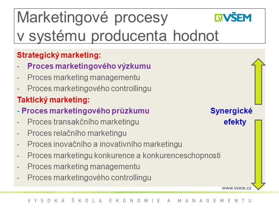 Marketingové procesy v systému producenta hodnot