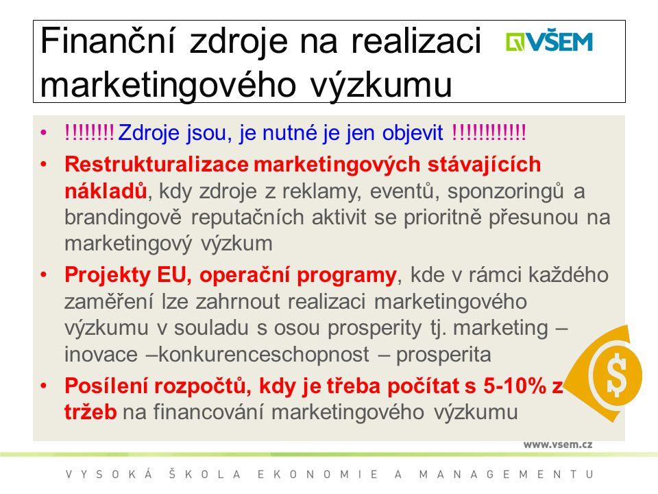 Finanční zdroje na realizaci marketingového výzkumu