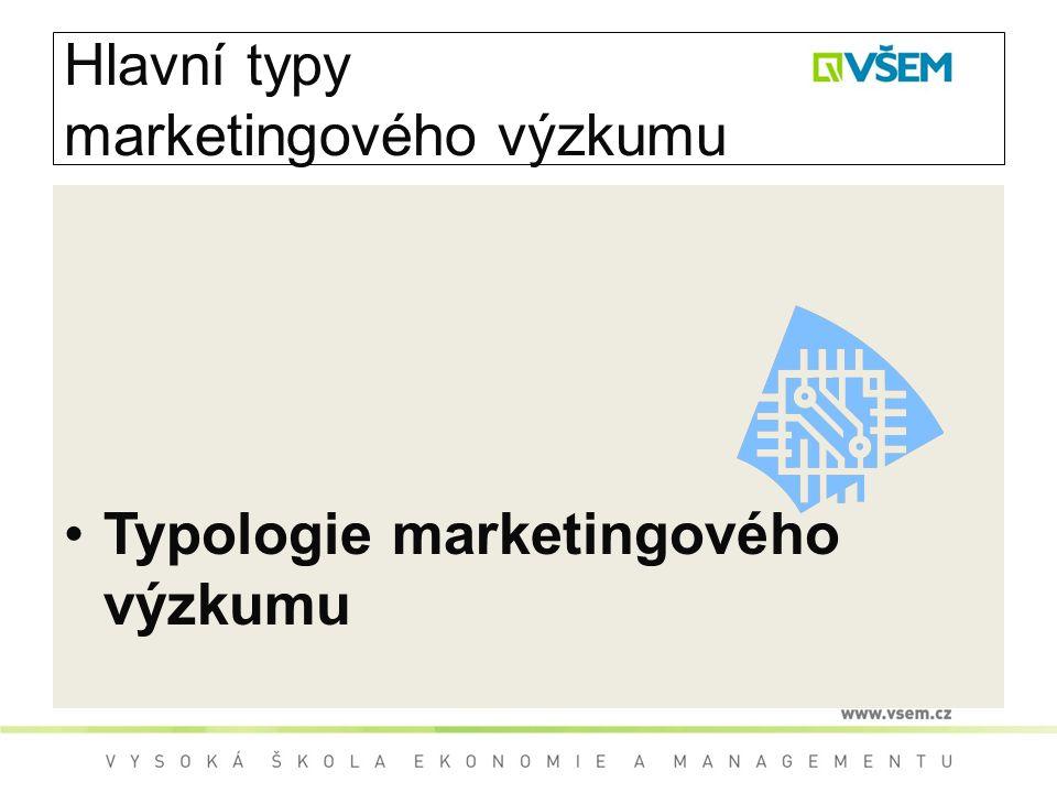 Hlavní typy marketingového výzkumu