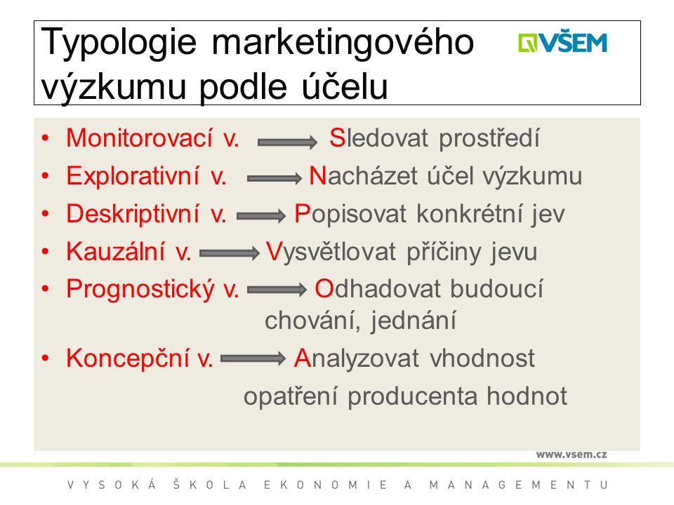 Typologie marketingového výzkumu podle účelu