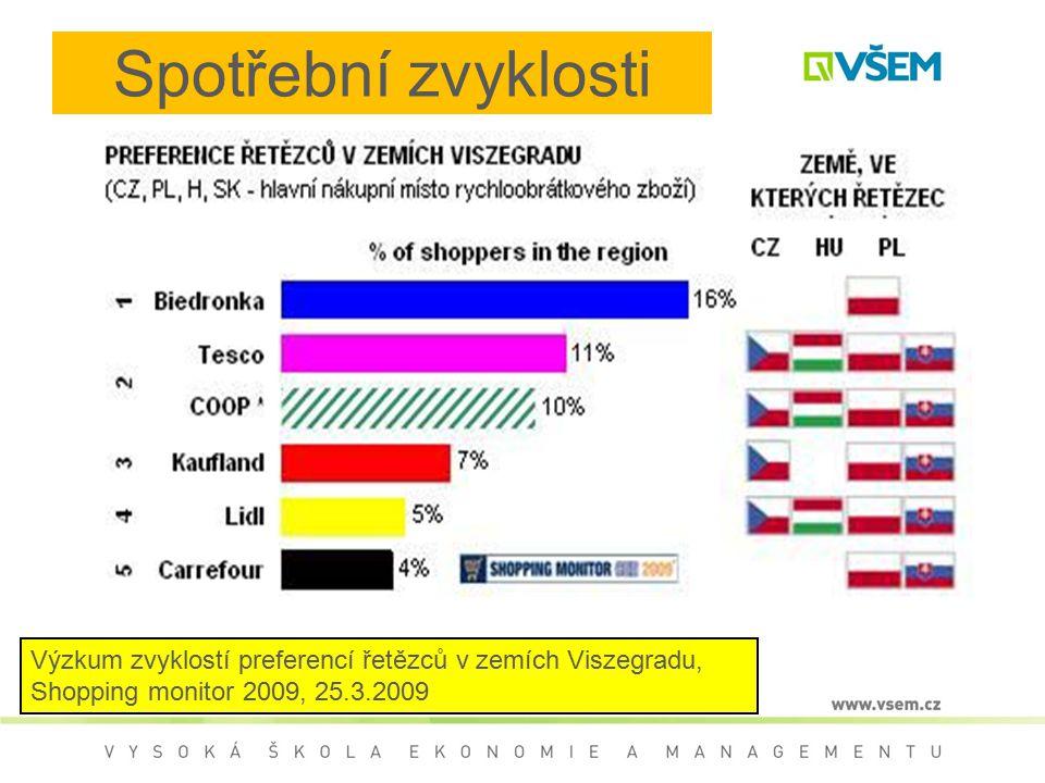 Spotřební zvyklosti Výzkum zvyklostí preferencí řetězců v zemích Viszegradu, Shopping monitor 2009, 25.3.2009.