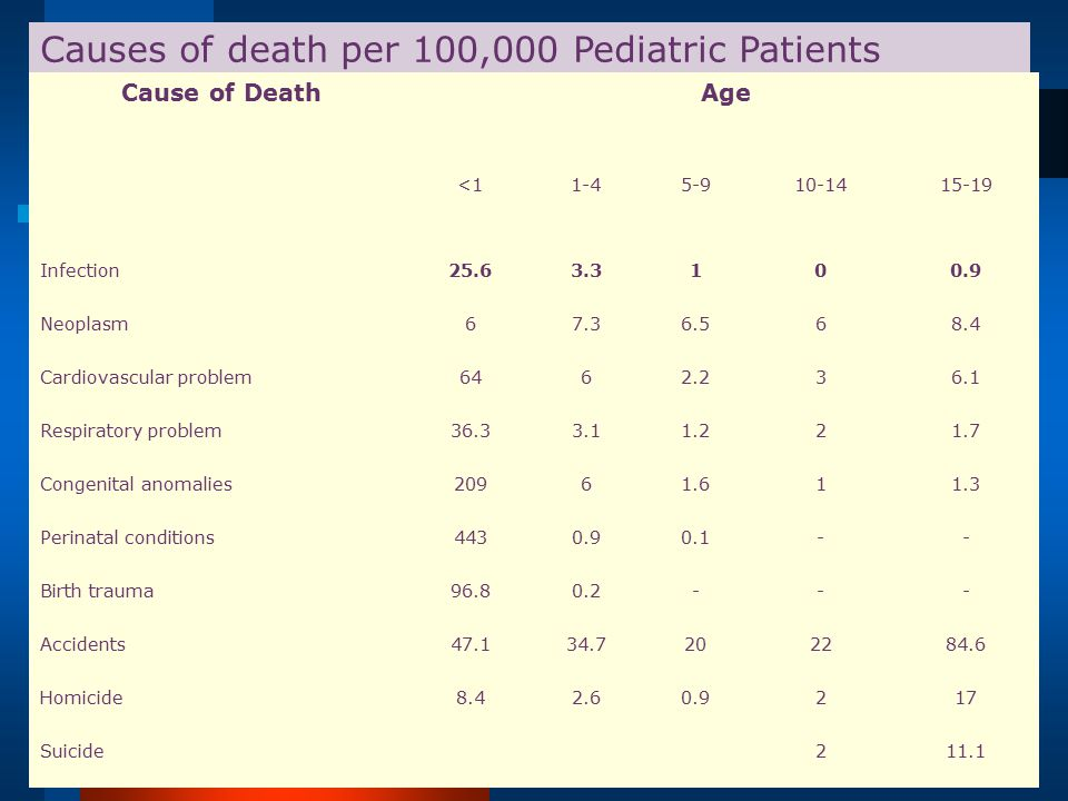 Causes of death per 100,000 Pediatric Patients