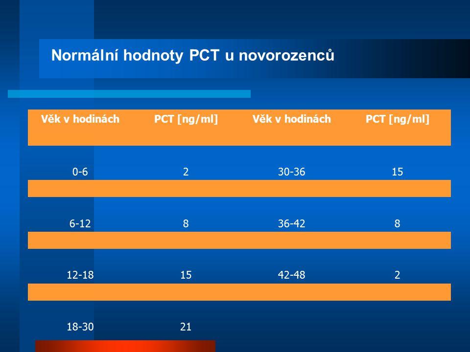 Normální hodnoty PCT u novorozenců