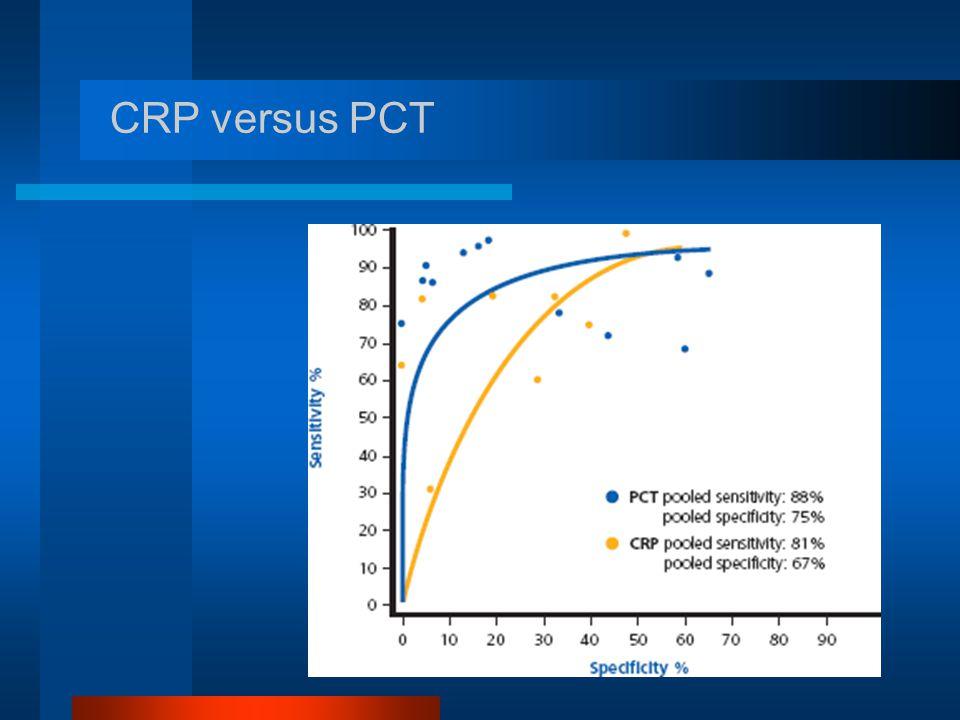 CRP versus PCT
