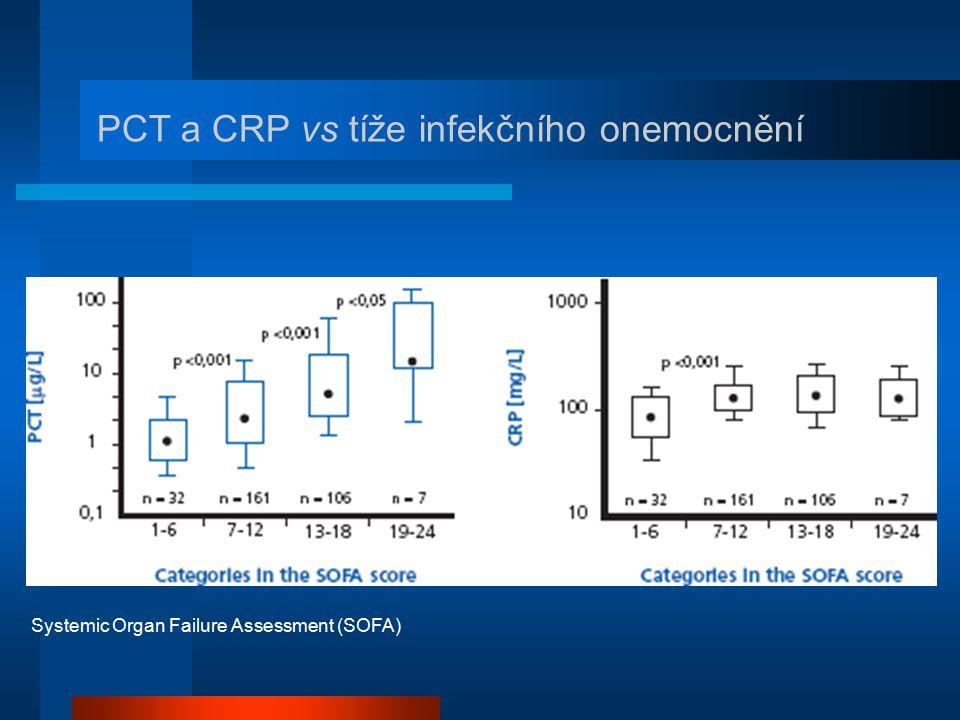PCT a CRP vs tíže infekčního onemocnění