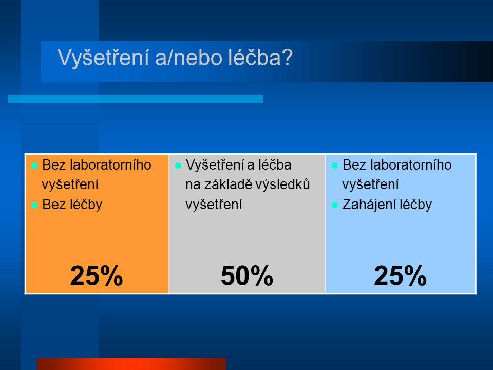 25% 50% Vyšetření a/nebo léčba Bez laboratorního vyšetření Bez léčby
