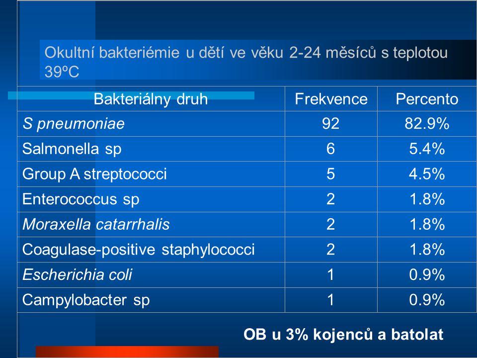 Bakteriálny druh Frekvence. Percento. S pneumoniae. 92. 82.9% Salmonella sp. 6. 5.4% Group A streptococci.