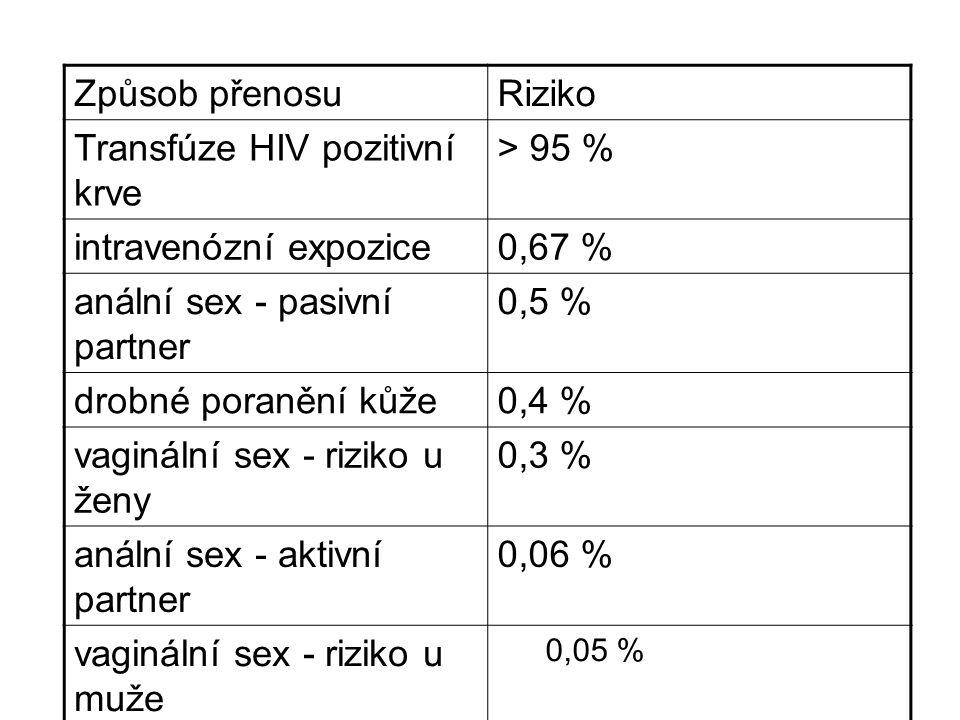 Transfúze HIV pozitivní krve > 95 % intravenózní expozice 0,67 %