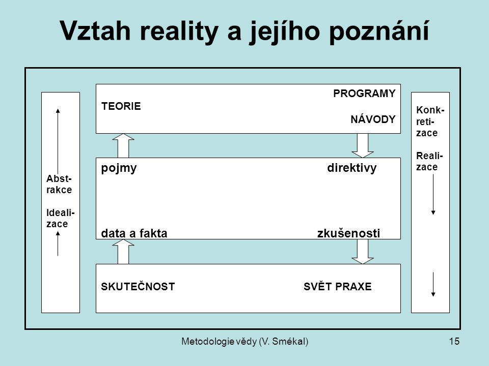 Vztah reality a jejího poznání