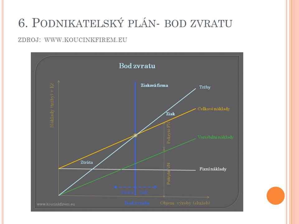 6. Podnikatelský plán- bod zvratu zdroj: www.koucinkfirem.eu
