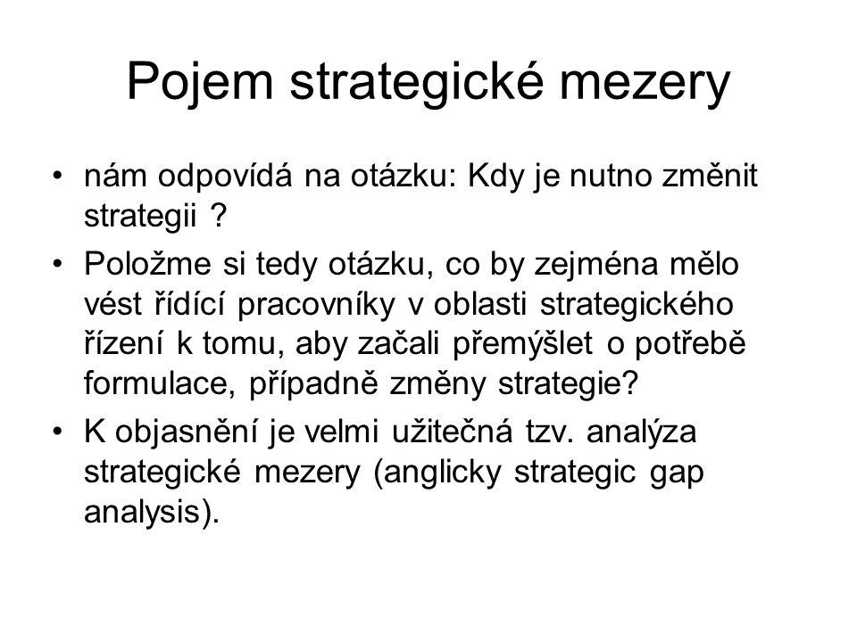 Pojem strategické mezery