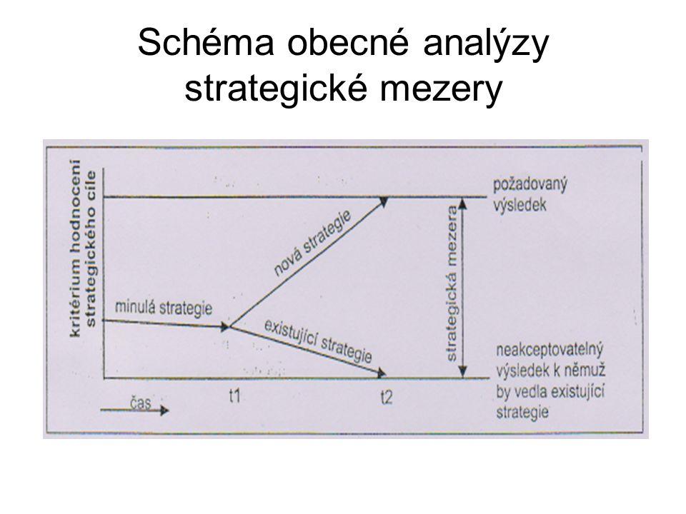 Schéma obecné analýzy strategické mezery
