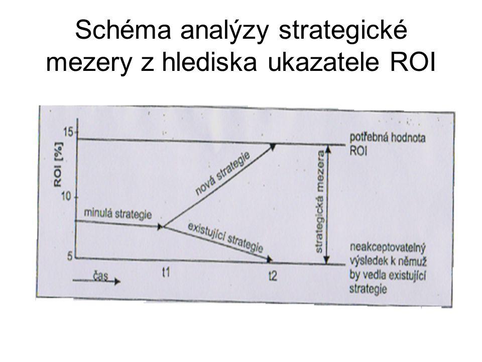 Schéma analýzy strategické mezery z hlediska ukazatele ROI