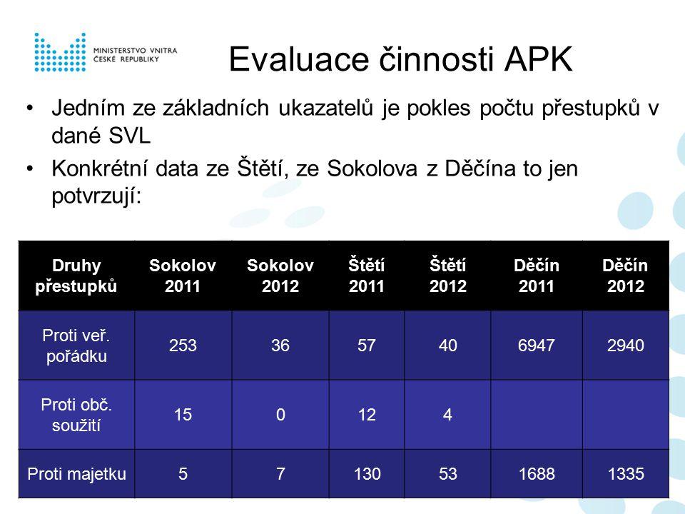 Evaluace činnosti APK Jedním ze základních ukazatelů je pokles počtu přestupků v dané SVL.