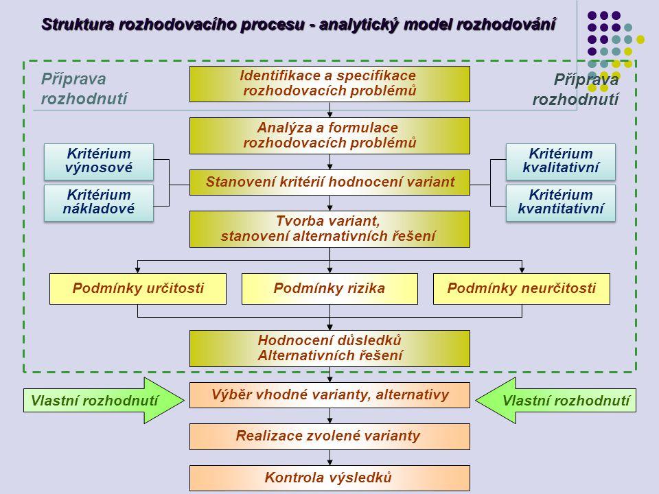 Struktura rozhodovacího procesu - analytický model rozhodování