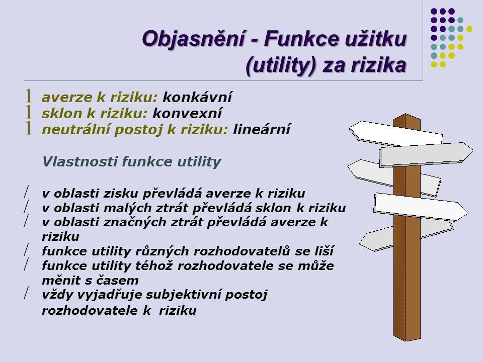 Objasnění - Funkce užitku (utility) za rizika
