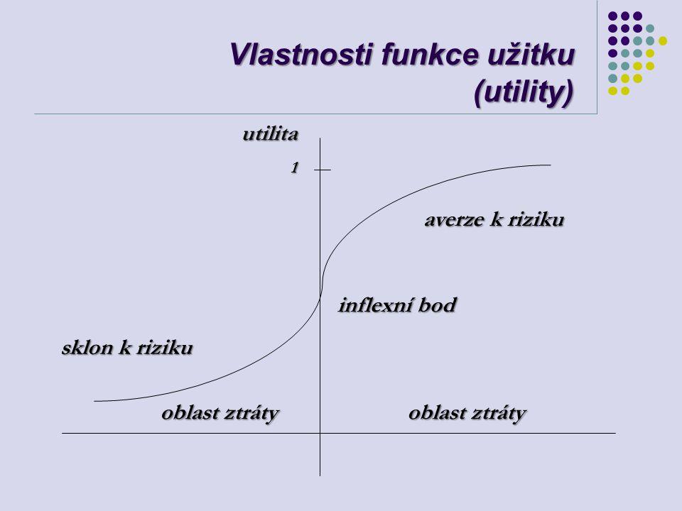 Vlastnosti funkce užitku (utility)