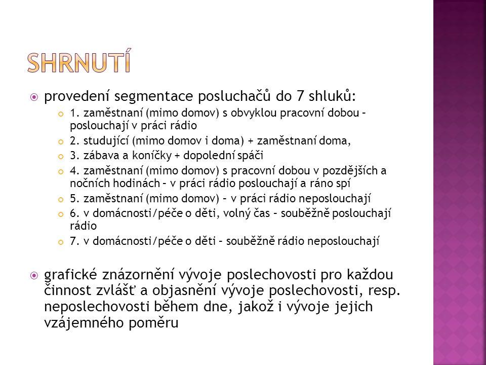 shrnutí provedení segmentace posluchačů do 7 shluků: