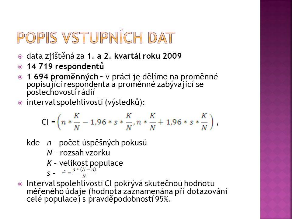 popis vstupních dat data zjištěná za 1. a 2. kvartál roku 2009