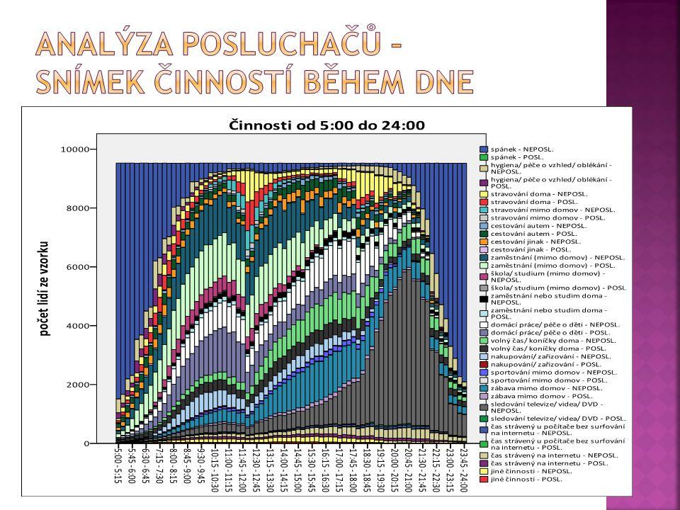 analýza posluchačů – snímek činností během dne