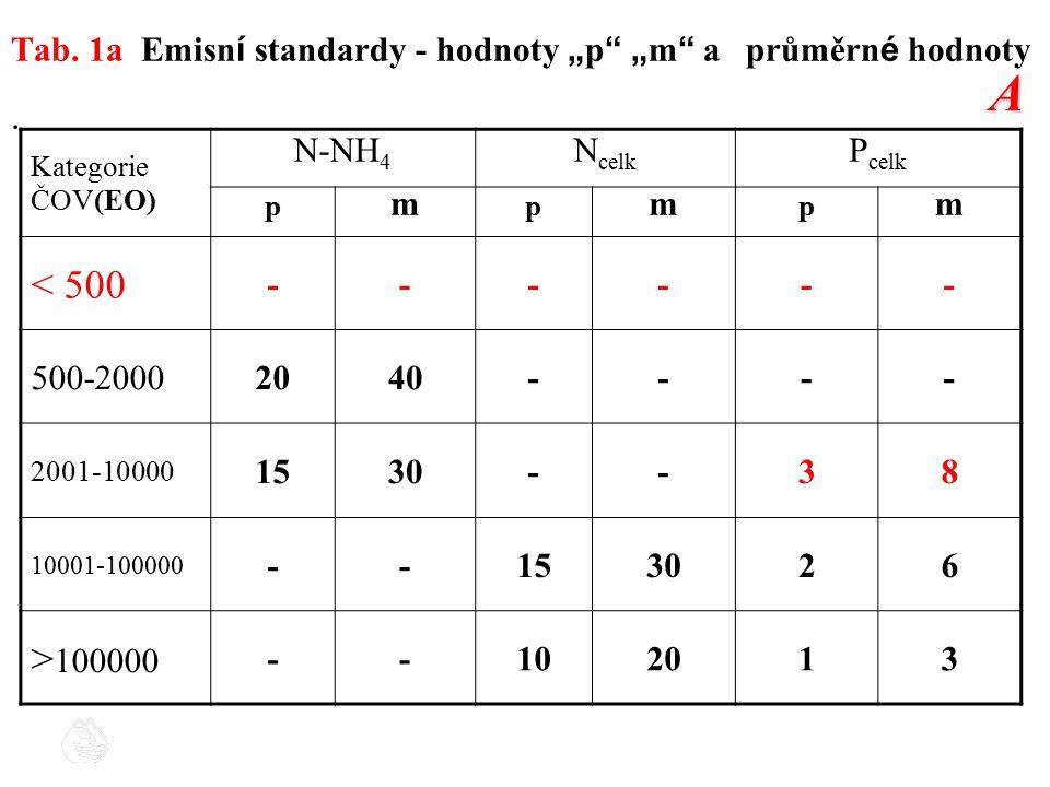 """Tab. 1a Emisní standardy - hodnoty """"p """"m a průměrné hodnoty"""