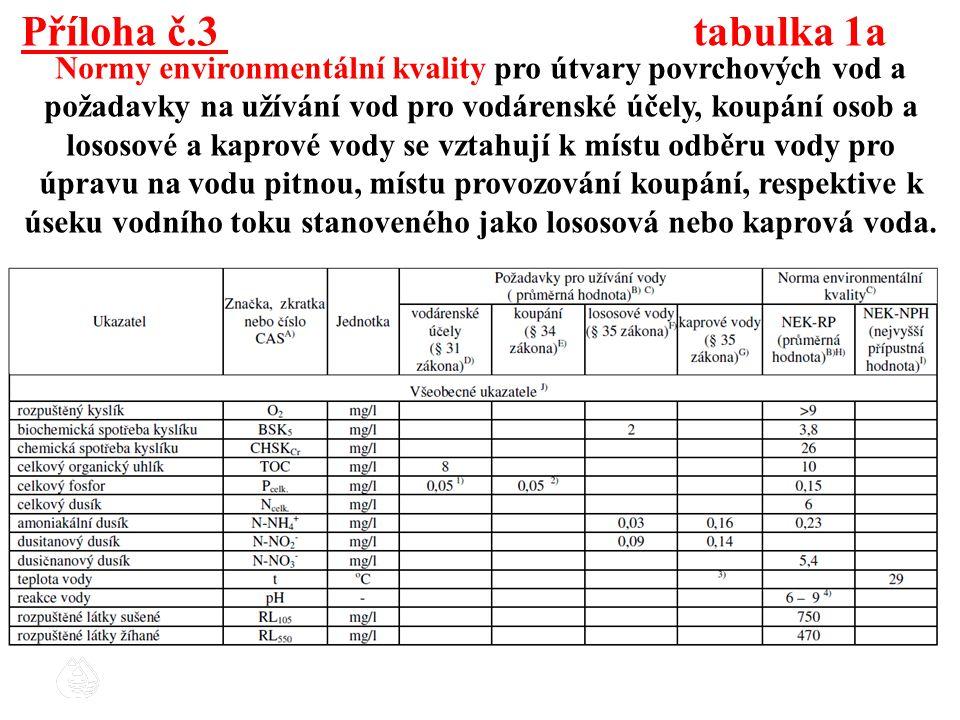 Příloha č.3 tabulka 1a