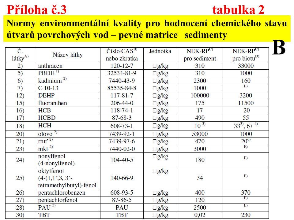 Příloha č.3 tabulka 2 Normy environmentální kvality pro hodnocení chemického stavu útvarů povrchových vod – pevné matrice sedimenty.