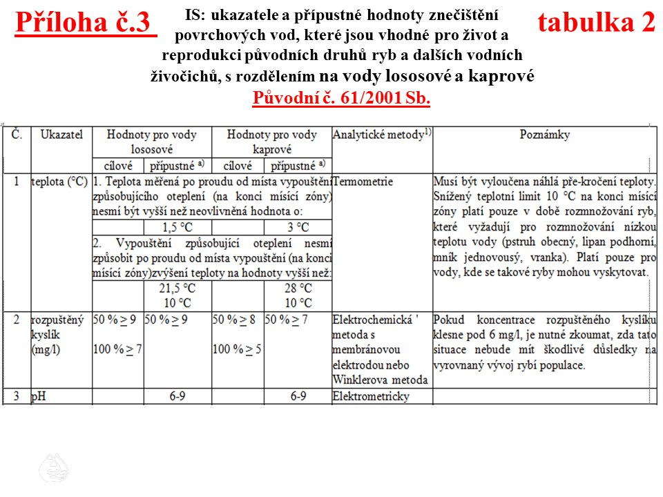 Příloha č.3 tabulka 2 Původní č. 61/2001 Sb.