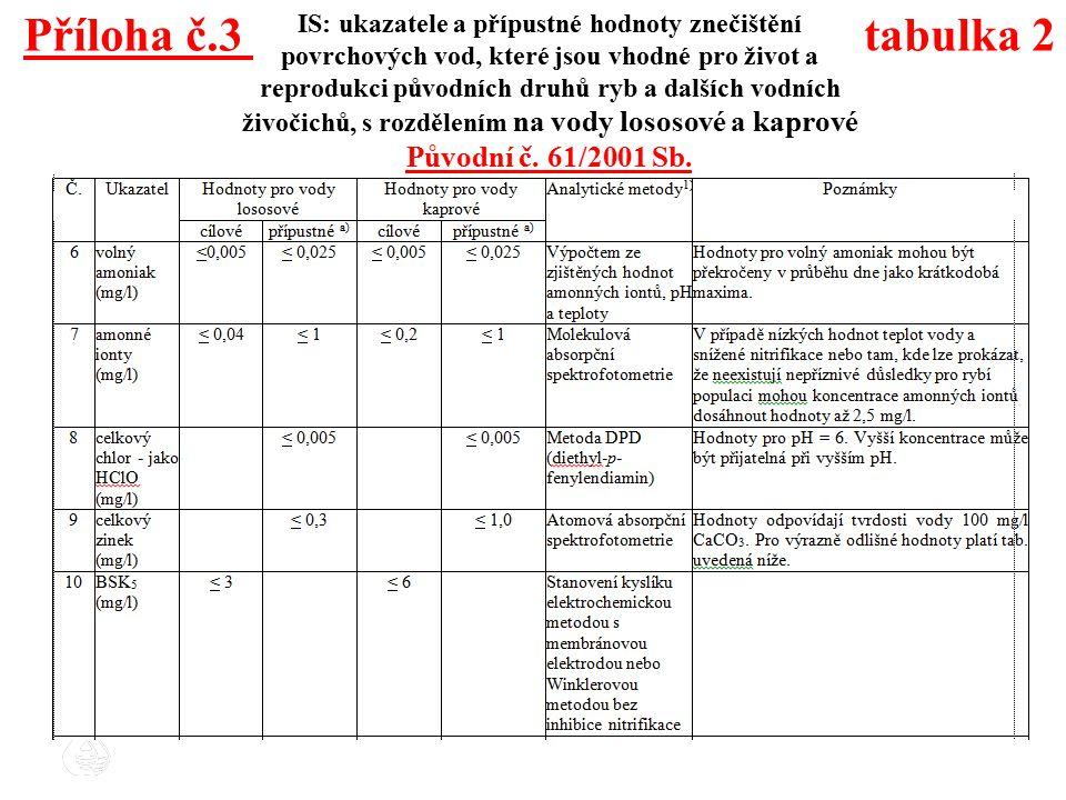 Příloha č.3 tabulka 2