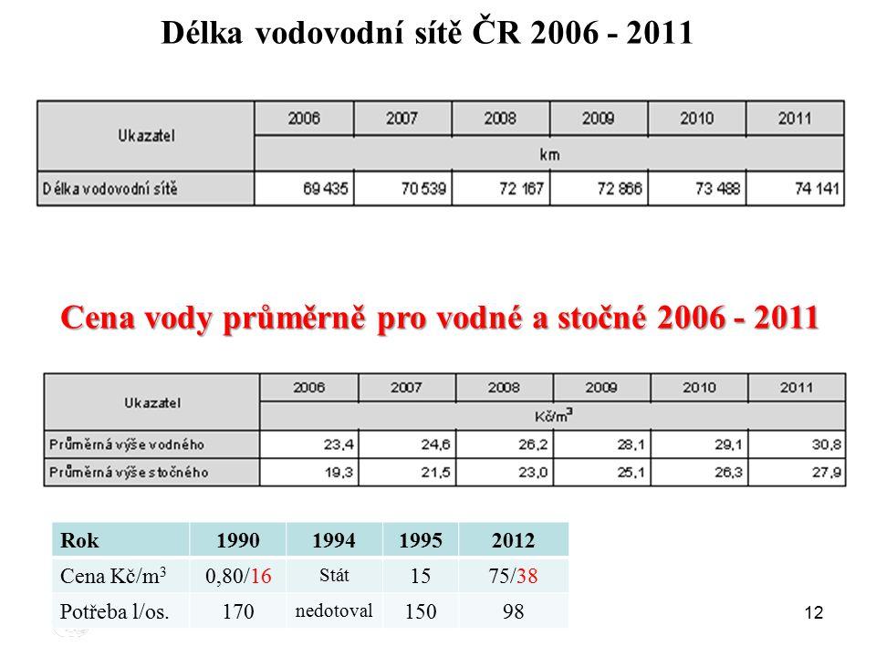 Délka vodovodní sítě ČR 2006 - 2011