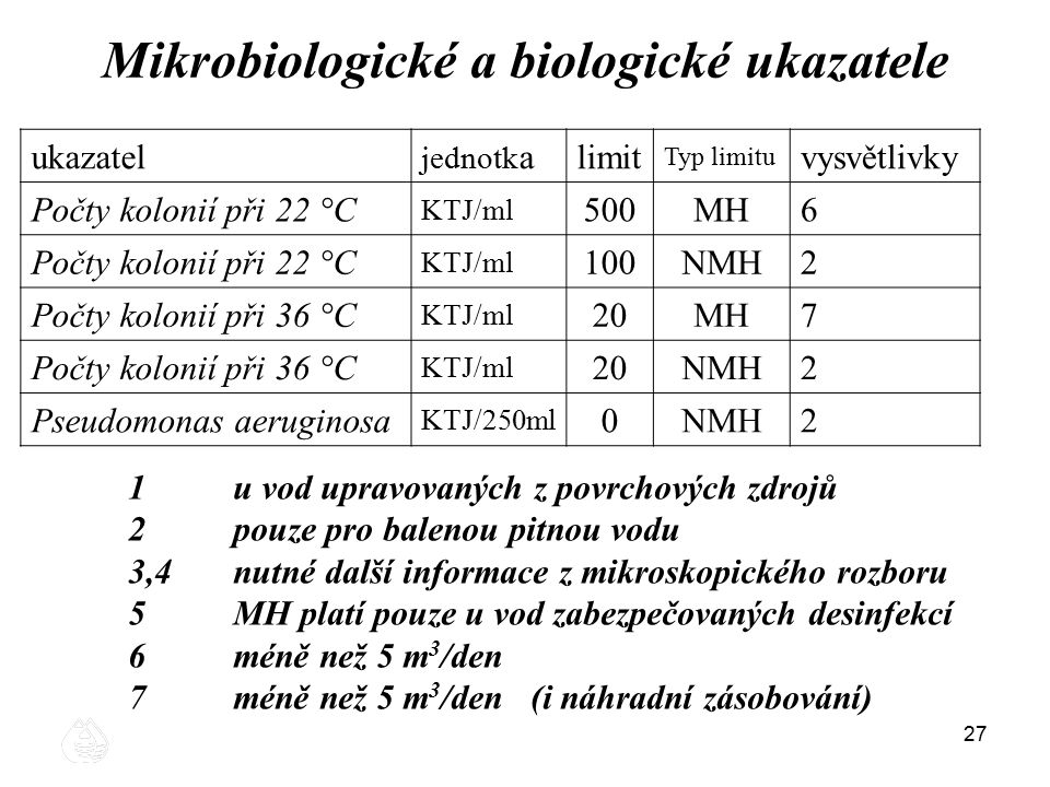 Mikrobiologické a biologické ukazatele