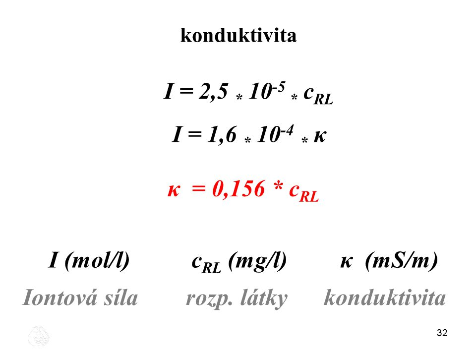 I (mol/l) cRL (mg/l) κ (mS/m)