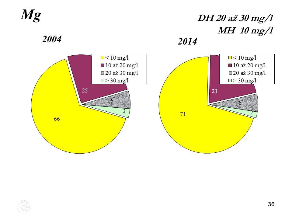 Mg DH 20 až 30 mg/l MH 10 mg/l 2004 2014 36 36 36