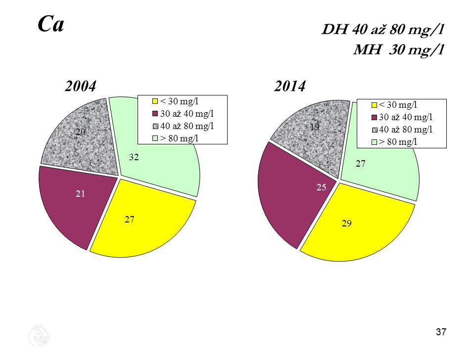 Ca DH 40 až 80 mg/l MH 30 mg/l 2004 2014 37 37 37