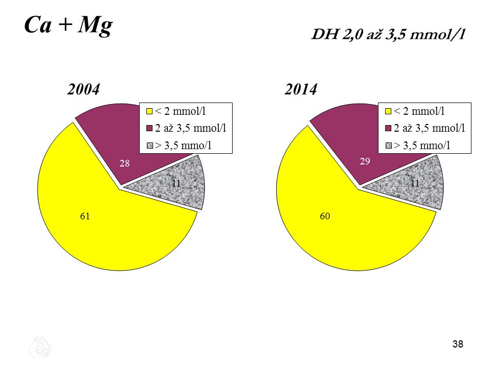 Ca + Mg DH 2,0 až 3,5 mmol/l 2004 2014 38 38 38