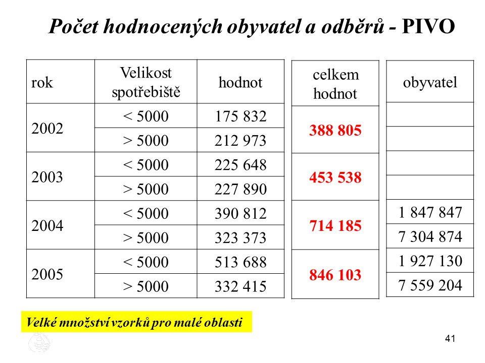 Počet hodnocených obyvatel a odběrů - PIVO