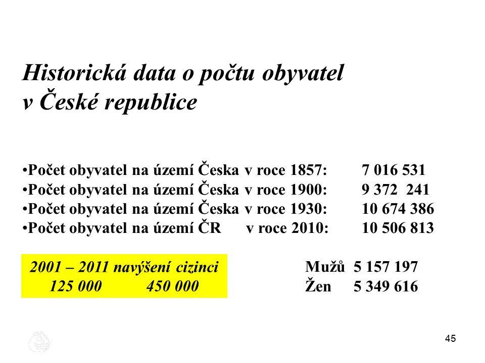 Historická data o počtu obyvatel v České republice
