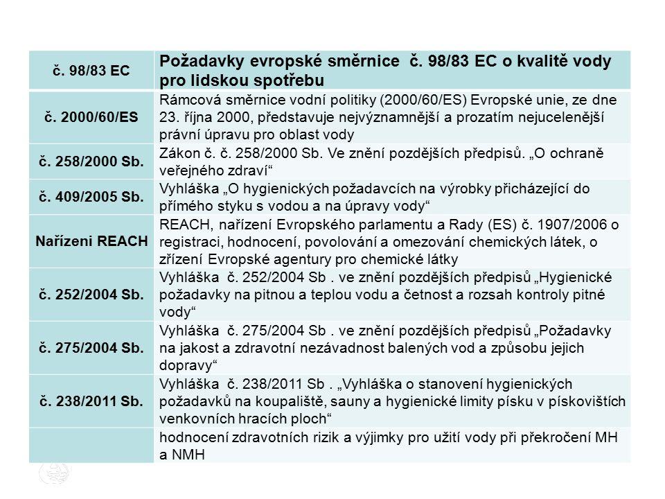 č. 98/83 EC Požadavky evropské směrnice č. 98/83 EC o kvalitě vody pro lidskou spotřebu. č. 2000/60/ES.