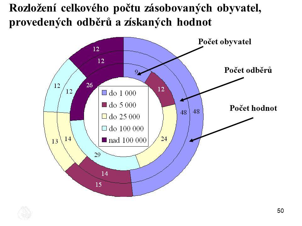 Rozložení celkového počtu zásobovaných obyvatel, provedených odběrů a získaných hodnot