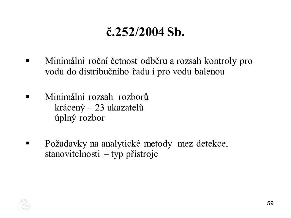 č.252/2004 Sb. Minimální roční četnost odběru a rozsah kontroly pro vodu do distribučního řadu i pro vodu balenou.