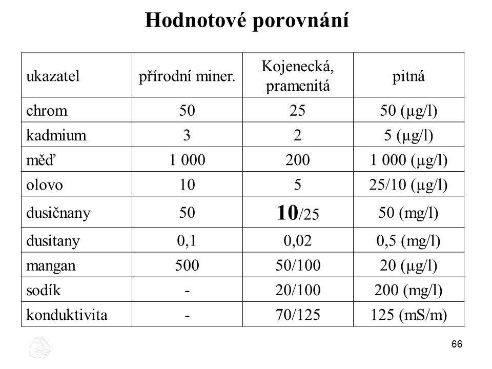 Hodnotové porovnání 10/25 ukazatel přírodní miner.